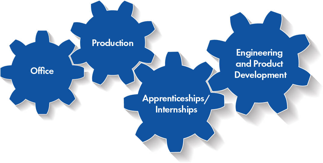 Departments for Careers